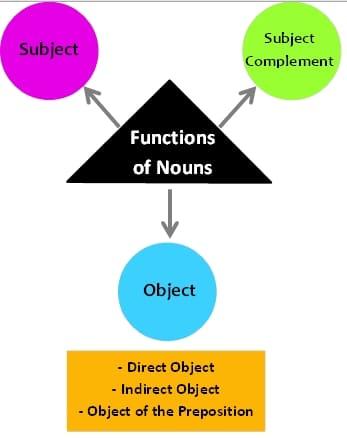 fungsi noun