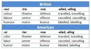Bahasa Inggris British dan Amerika