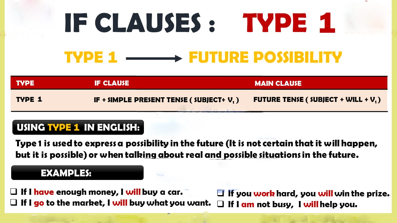 If Clause Type 1